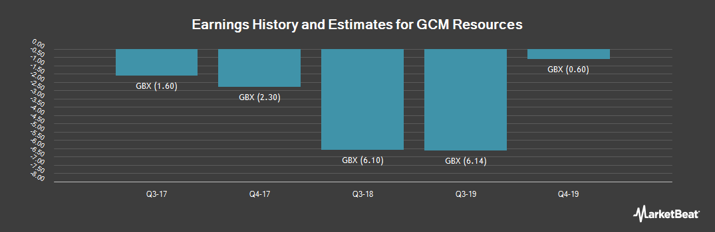 Earnings by Quarter for GCM Resources (LON:GCM)