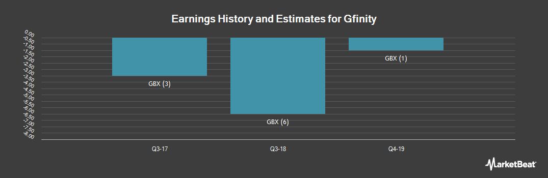 Earnings by Quarter for Gfinity (LON:GFIN)