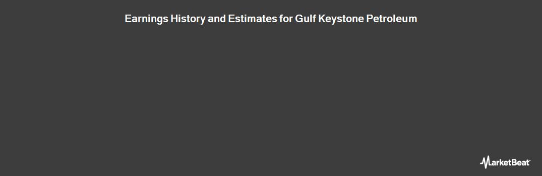 Earnings by Quarter for Gulf Keystone Petroleum Limited (LON:GKP)