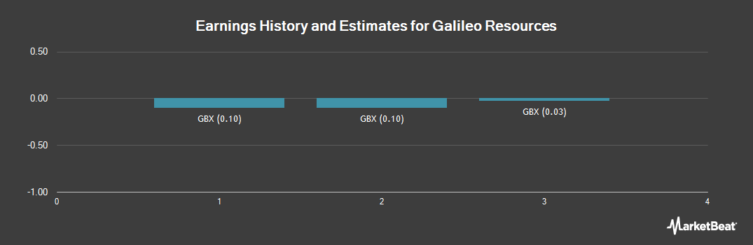 Earnings by Quarter for Galileo Resources (LON:GLR)