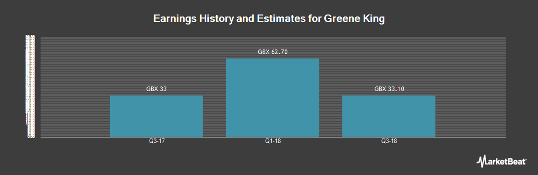 Earnings by Quarter for Greene King (LON:GNK)