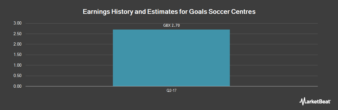 Earnings by Quarter for Goals Soccer Centres (LON:GOAL)