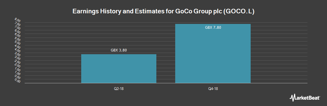 Earnings by Quarter for Gocompare.Com Group (LON:GOCO)