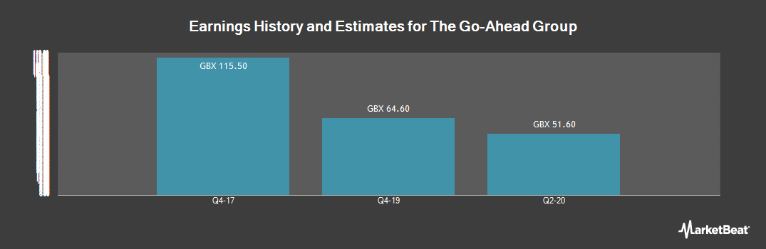 Earnings by Quarter for Go-Ahead Group (LON:GOG)