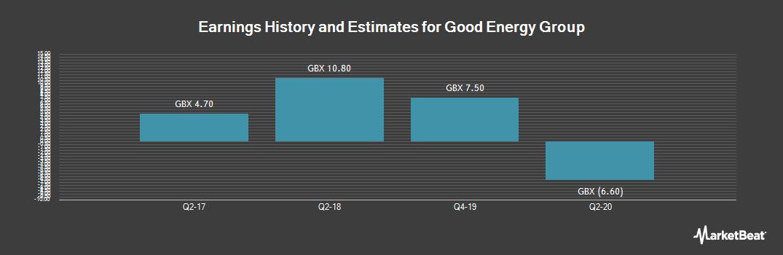 Earnings by Quarter for Good Energy Group Plc (LON:GOOD)