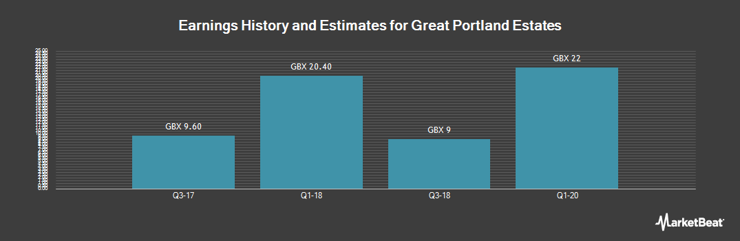 Earnings by Quarter for Great Portland Estates (LON:GPOR)
