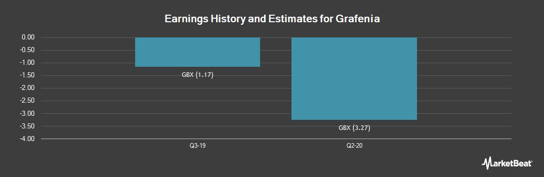 Earnings by Quarter for Grafenia PLC (LON:GRA)