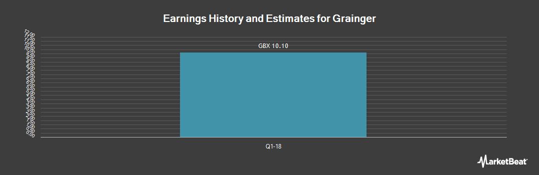 Earnings by Quarter for Grainger (LON:GRI)