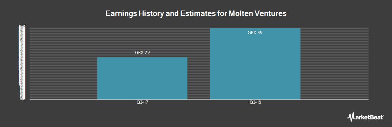 Earnings by Quarter for Draper Esprit (LON:GROW)