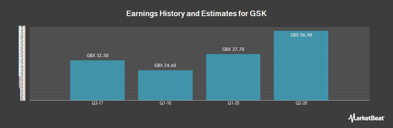 Earnings by Quarter for GlaxoSmithKline (LON:GSK)