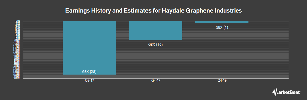 Earnings by Quarter for Haydale Graphene Industries (LON:HAYD)