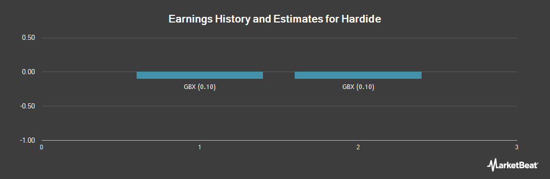 Earnings by Quarter for Hardide (LON:HDD)