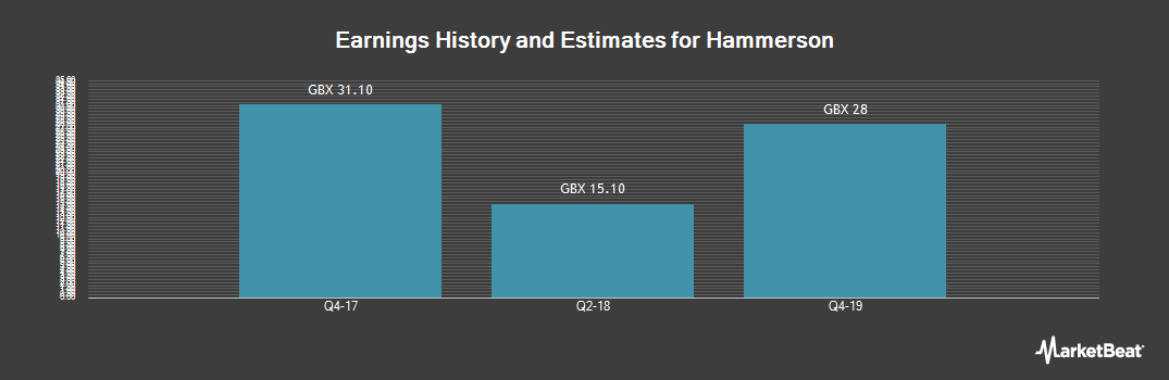 Earnings by Quarter for Hammerson (LON:HMSO)
