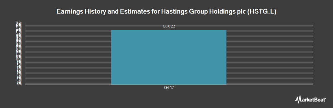 Earnings by Quarter for Hastings Group (LON:HSTG)