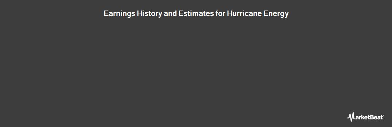 Earnings by Quarter for Hurricane Energy PLC (LON:HUR)