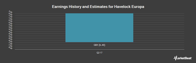 Earnings by Quarter for Havelock Europa (LON:HVE)