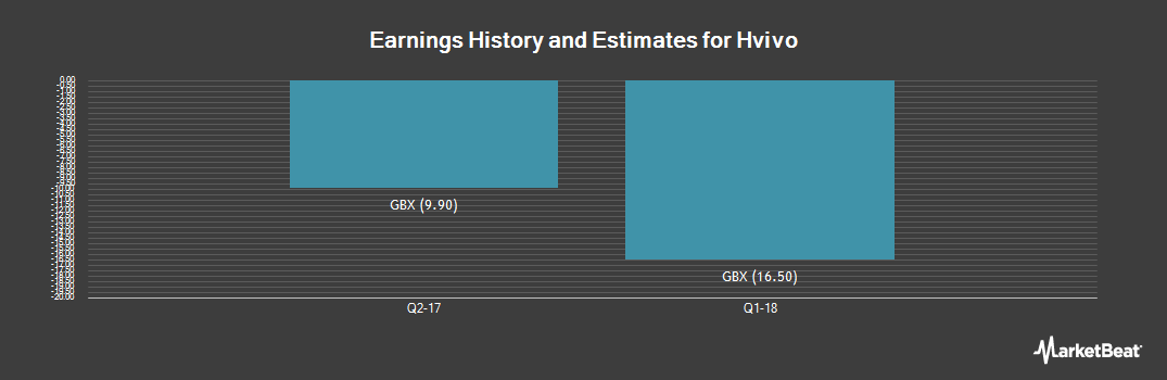 Earnings by Quarter for Hvivo (LON:HVO)