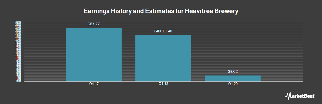 Earnings by Quarter for Heavitree Brewery (LON:HVT)