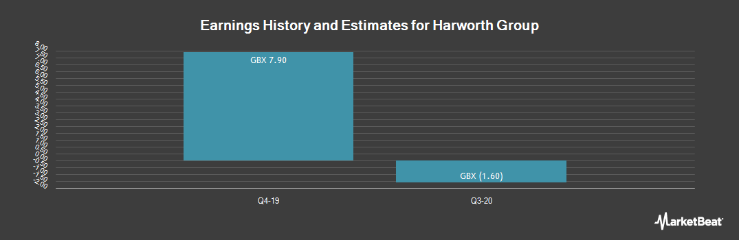 Earnings by Quarter for Harworth Group PLC (LON:HWG)