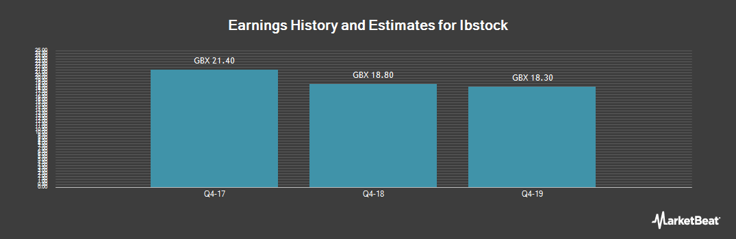 Earnings by Quarter for Ibstock (LON:IBST)