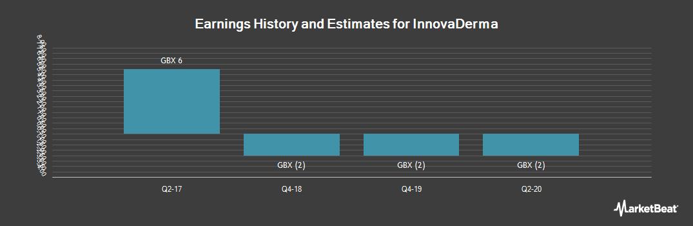 Earnings by Quarter for InnovaDerma (LON:IDP)