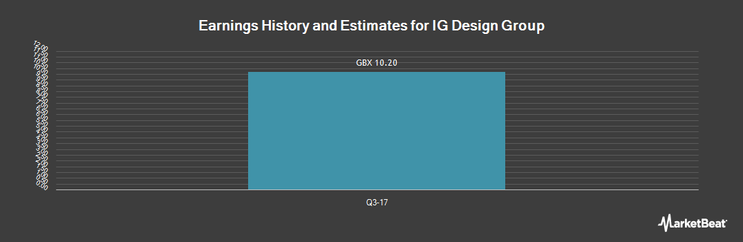 Earnings by Quarter for IG Design Group (LON:IGR)
