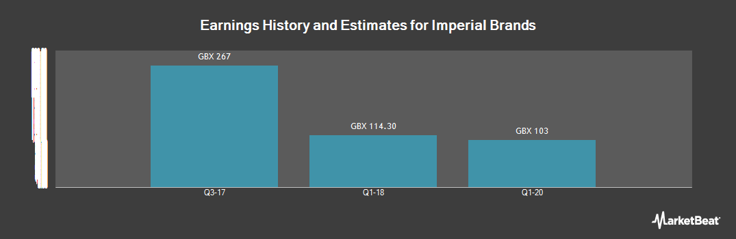 Earnings by Quarter for Imperial Brands (LON:IMB)