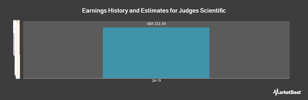 Earnings by Quarter for Judges Scientific PLC (LON:JDG)
