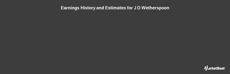 Earnings by Quarter for J D Wetherspoon plc (LON:JDW)