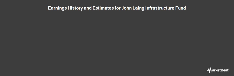 Earnings by Quarter for John Laing Infrastructure Fund Ld (LON:JLIF)