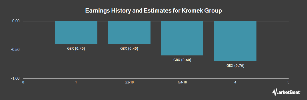 Earnings by Quarter for Kromek Group (LON:KMK)