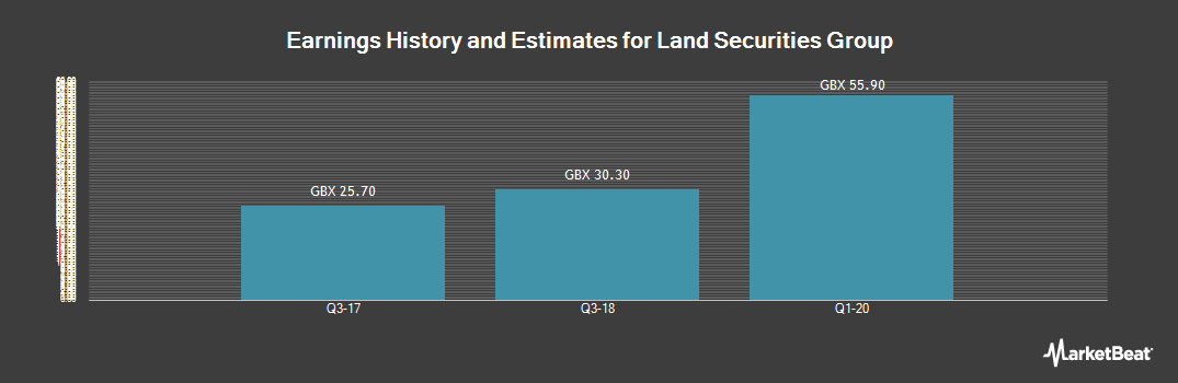 Earnings by Quarter for Land Securities Group (LON:LAND)