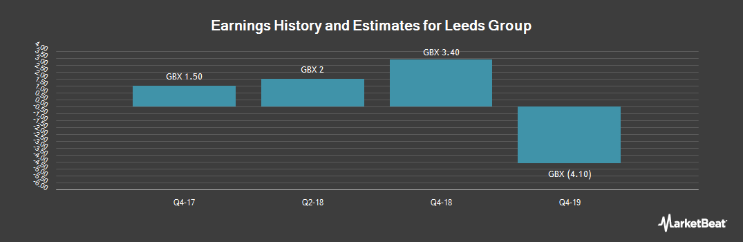 Earnings by Quarter for Leeds Group (LON:LDSG)