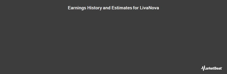 Earnings by Quarter for LivaNova PLC (LON:LIVN)
