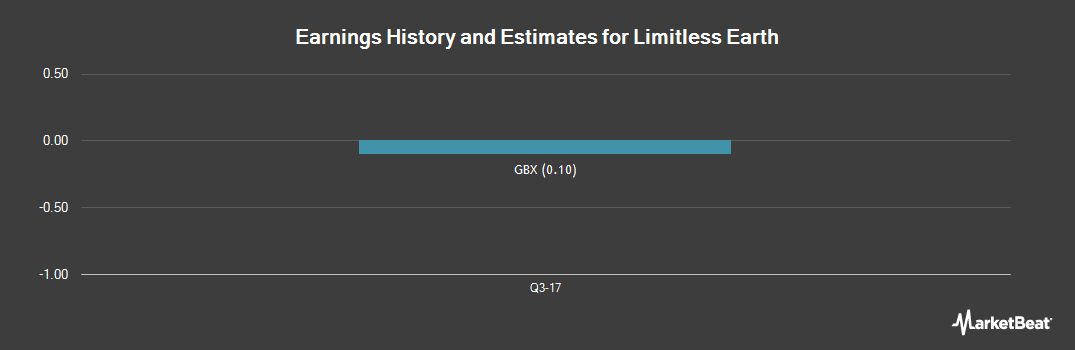 Earnings by Quarter for Limitless Earth (LON:LME)