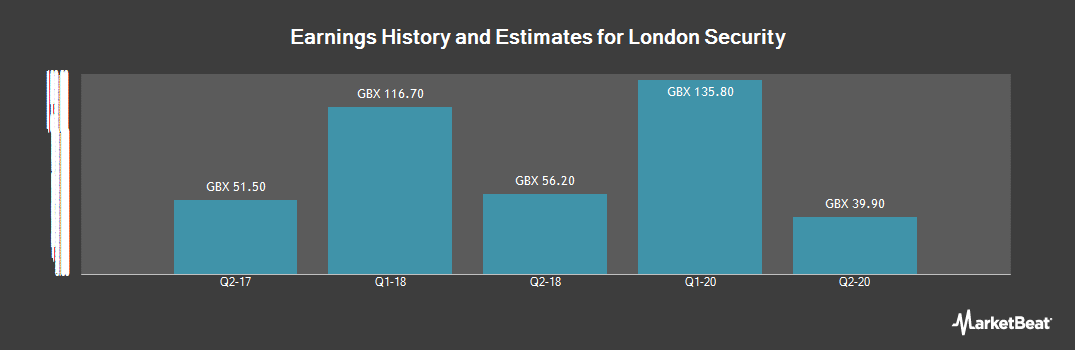 Earnings by Quarter for London Security (LON:LSC)