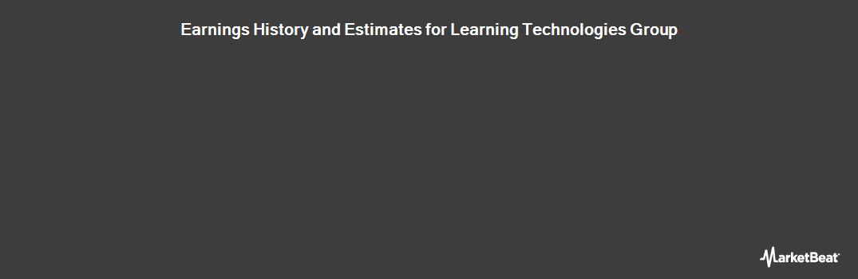 Earnings by Quarter for Learning Technologies Group (LON:LTG)