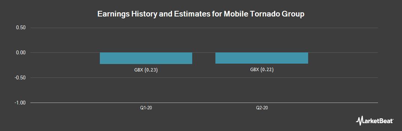 Earnings by Quarter for Mobile Tornado Group Plc (LON:MBT)