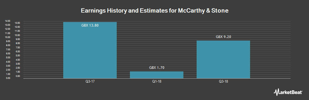 Earnings by Quarter for McCarthy & Stone (LON:MCS)