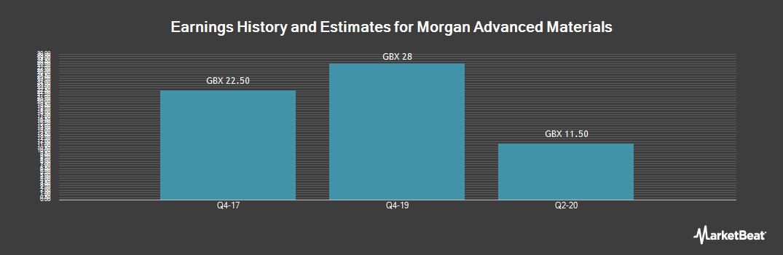 Earnings by Quarter for Morgan Advanced Materials (LON:MGAM)