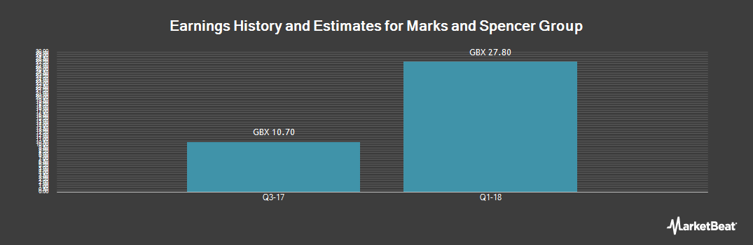 Earnings by Quarter for Marks and Spencer Group (LON:MKS)
