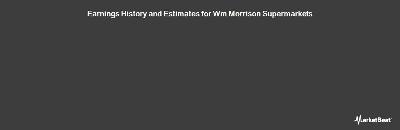 Earnings by Quarter for WM Morrison Supermarkets PLC (LON:MRW)