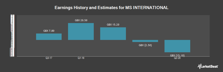 Earnings by Quarter for MS International (LON:MSI)