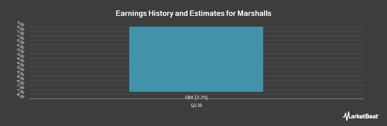 Earnings by Quarter for Marshalls plc (LON:MSLH)