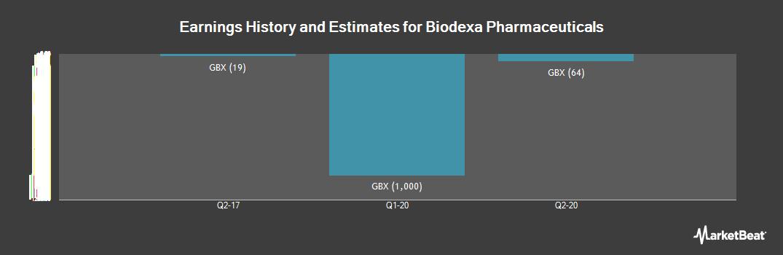 Earnings by Quarter for Midatech Pharma (LON:MTPH)
