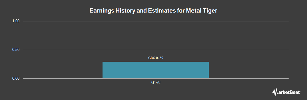 Earnings by Quarter for Metal Tiger PLC (LON:MTR)