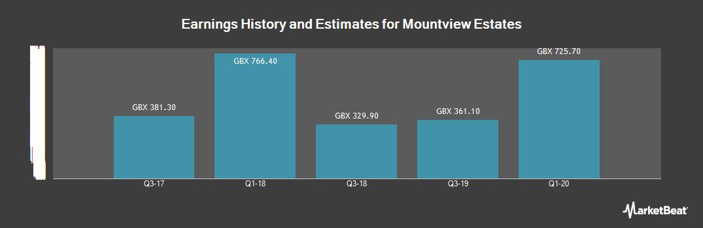 Earnings by Quarter for Mountview Estates (LON:MTVW)