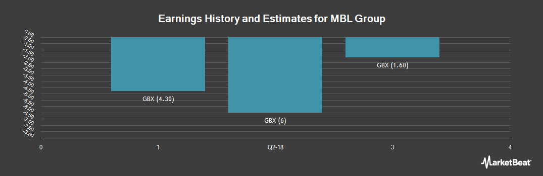 Earnings by Quarter for Mbl Group (LON:MUBL)