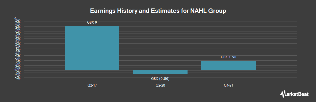 Earnings by Quarter for NAHL Group (LON:NAH)