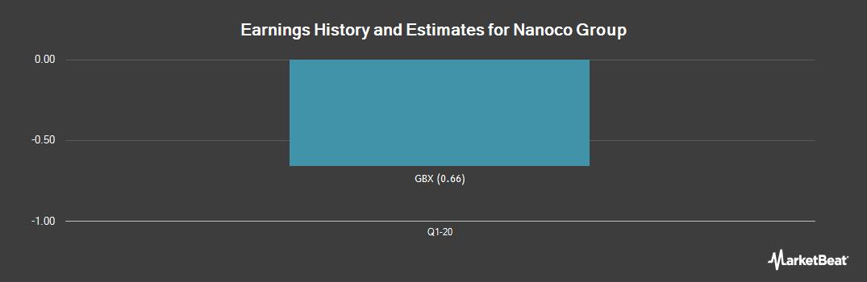 Earnings by Quarter for Nanoco Group PLC (LON:NANO)